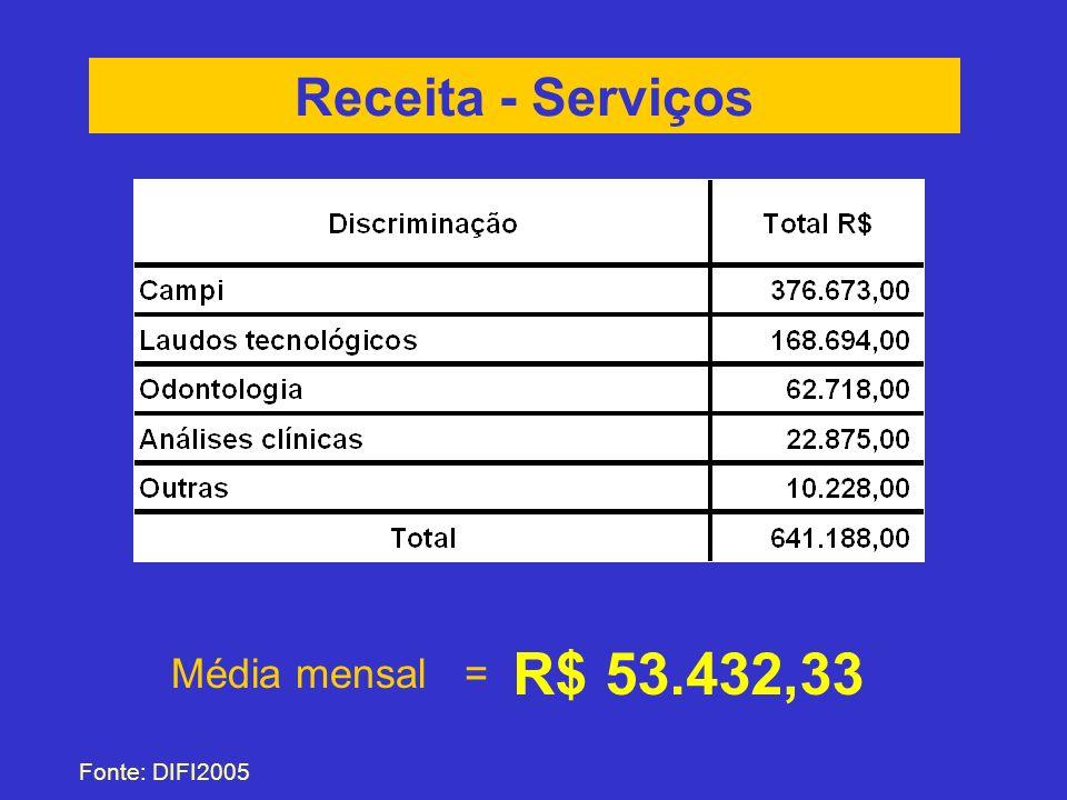 Receita - Serviços Fonte: DIFI2005 Média mensal = R$ 53.432,33