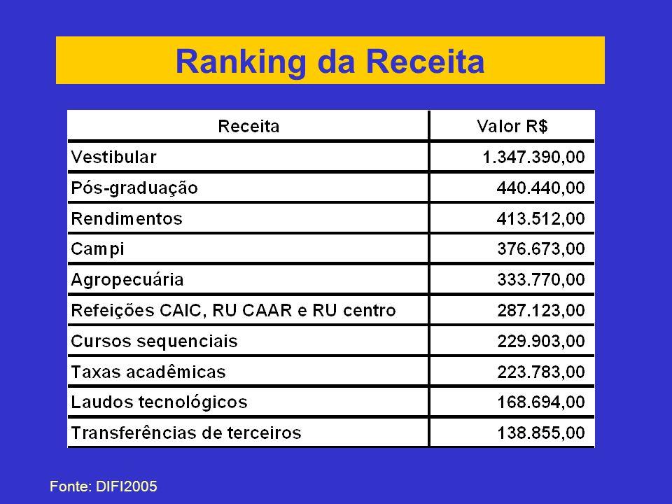 Ranking da Receita Fonte: DIFI2005