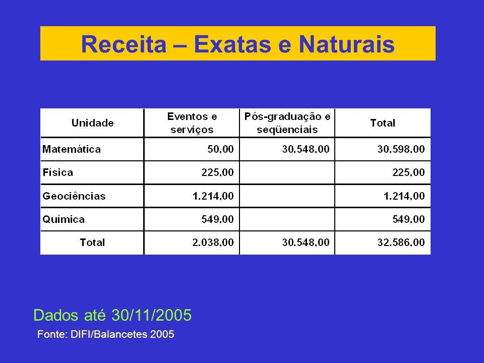 Receita – Exatas e Naturais Fonte: DIFI/Balancetes 2005 Dados até 30/11/2005