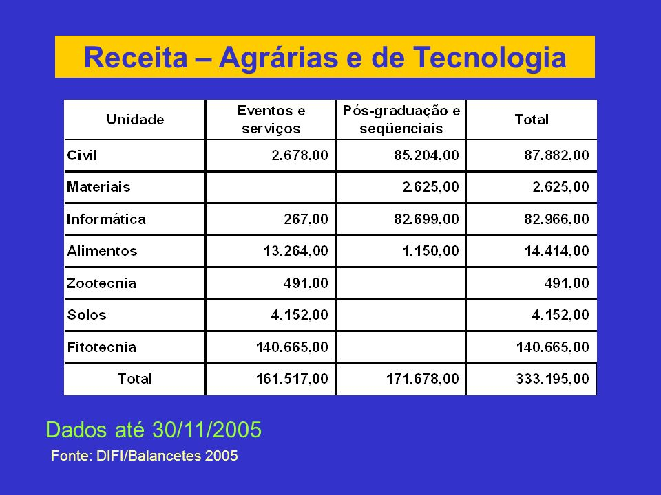 Receita – Agrárias e de Tecnologia Fonte: DIFI/Balancetes 2005 Dados até 30/11/2005