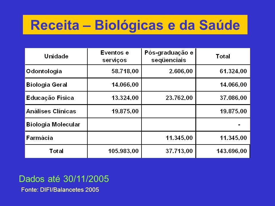 Receita – Biológicas e da Saúde Fonte: DIFI/Balancetes 2005 Dados até 30/11/2005
