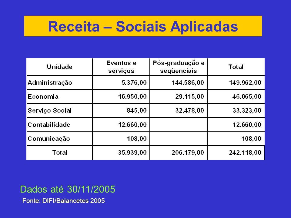Receita – Sociais Aplicadas Fonte: DIFI/Balancetes 2005 Dados até 30/11/2005