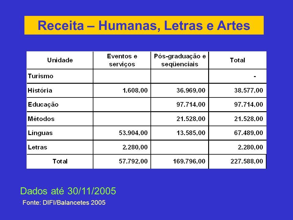 Receita – Humanas, Letras e Artes Fonte: DIFI/Balancetes 2005 Dados até 30/11/2005