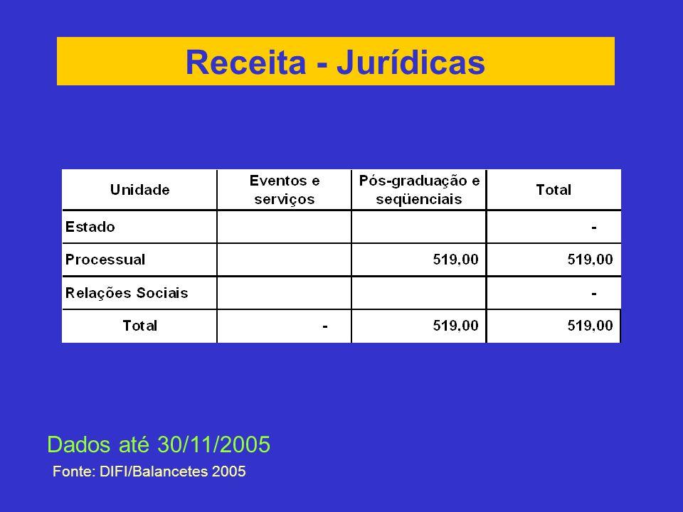 Receita - Jurídicas Fonte: DIFI/Balancetes 2005 Dados até 30/11/2005