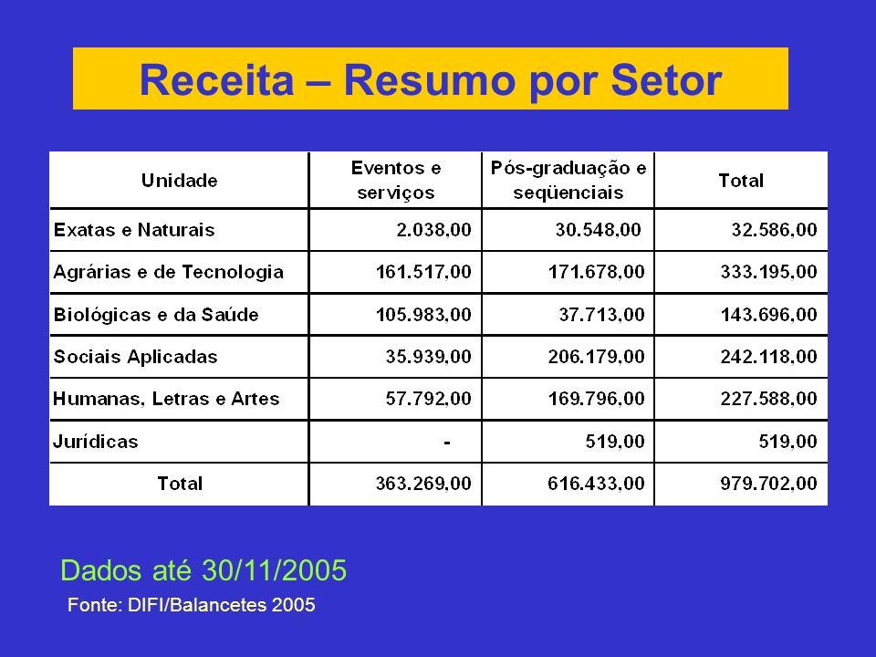 Receita – Resumo por Setor Fonte: DIFI/Balancetes 2005 Dados até 30/11/2005
