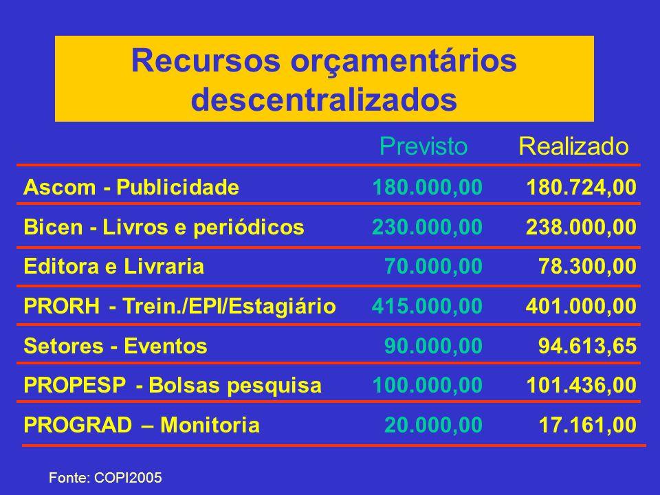 Recursos orçamentários descentralizados Fonte: COPI2005 Ascom - Publicidade Bicen - Livros e periódicos Editora e Livraria PRORH - Trein./EPI/Estagiár