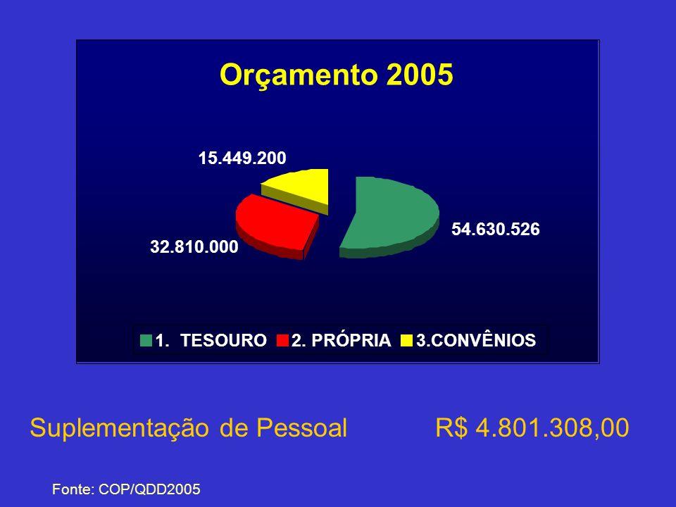 Suplementação de Pessoal R$ 4.801.308,00 Fonte: COP/QDD2005 Orçamento 2005 54.630.526 32.810.000 15.449.200 1. TESOURO2. PRÓPRIA3.CONVÊNIOS
