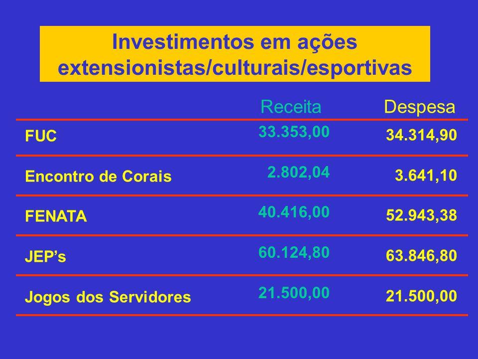 Investimentos em ações extensionistas/culturais/esportivas FUC Encontro de Corais FENATA JEPs Jogos dos Servidores 34.314,90 3.641,10 52.943,38 63.846
