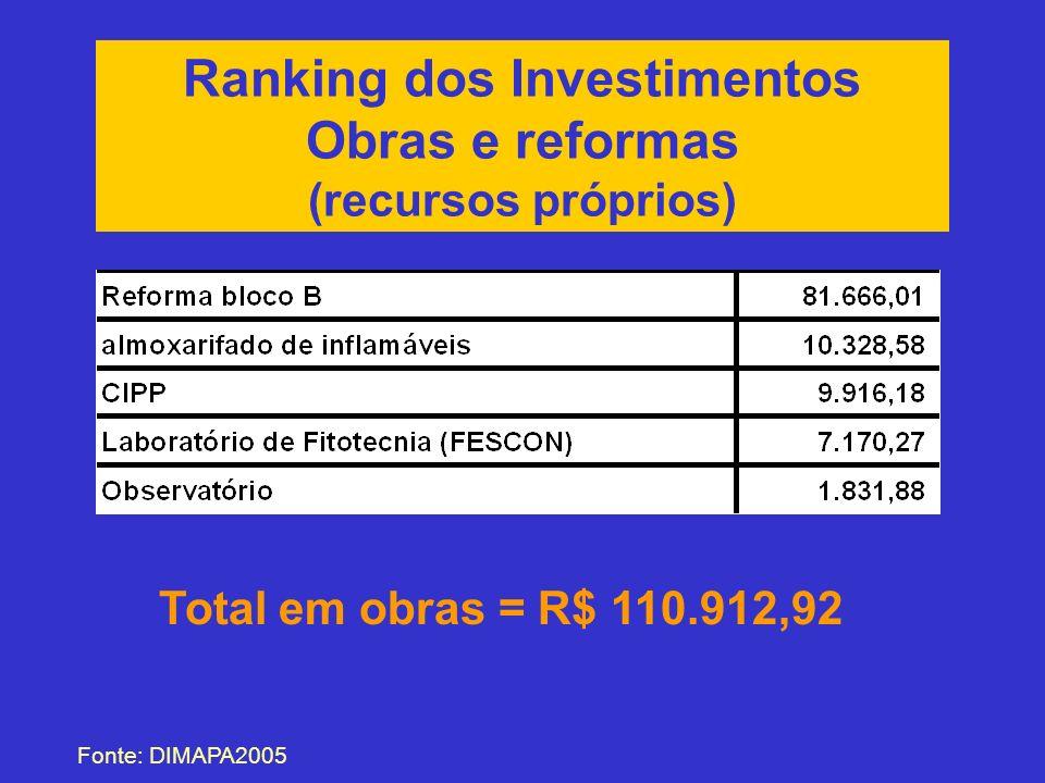 Ranking dos Investimentos Obras e reformas (recursos próprios) Fonte: DIMAPA2005 Total em obras = R$ 110.912,92