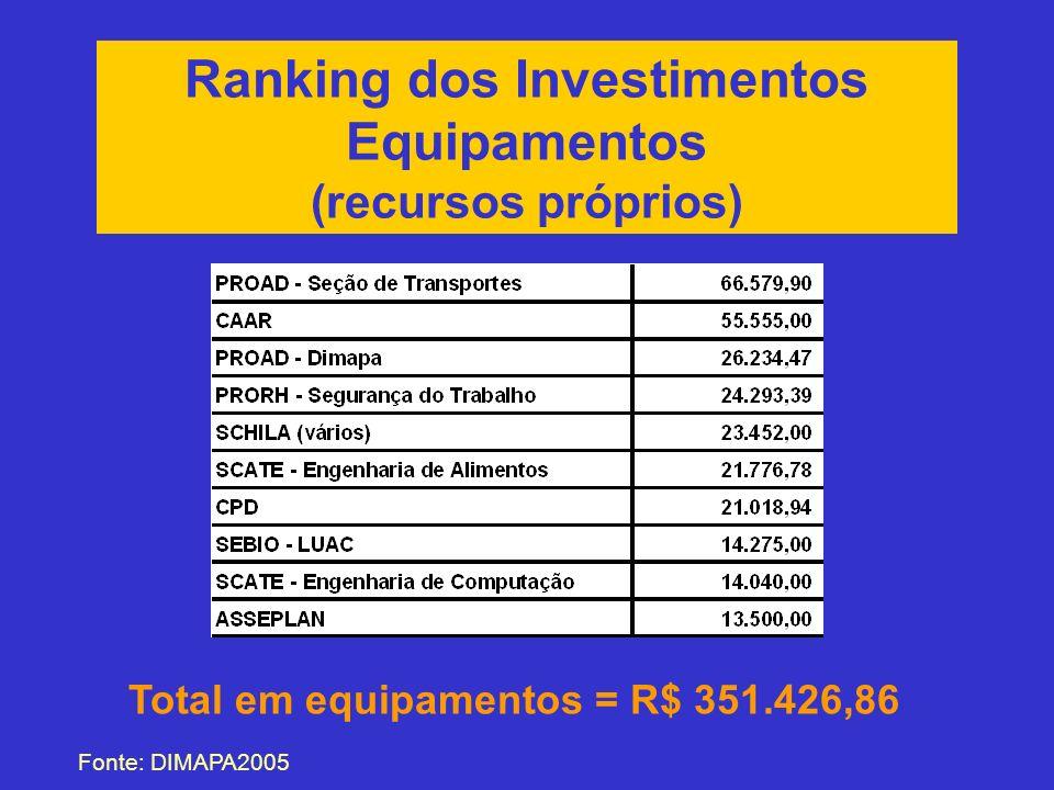 Ranking dos Investimentos Equipamentos (recursos próprios) Fonte: DIMAPA2005 Total em equipamentos = R$ 351.426,86