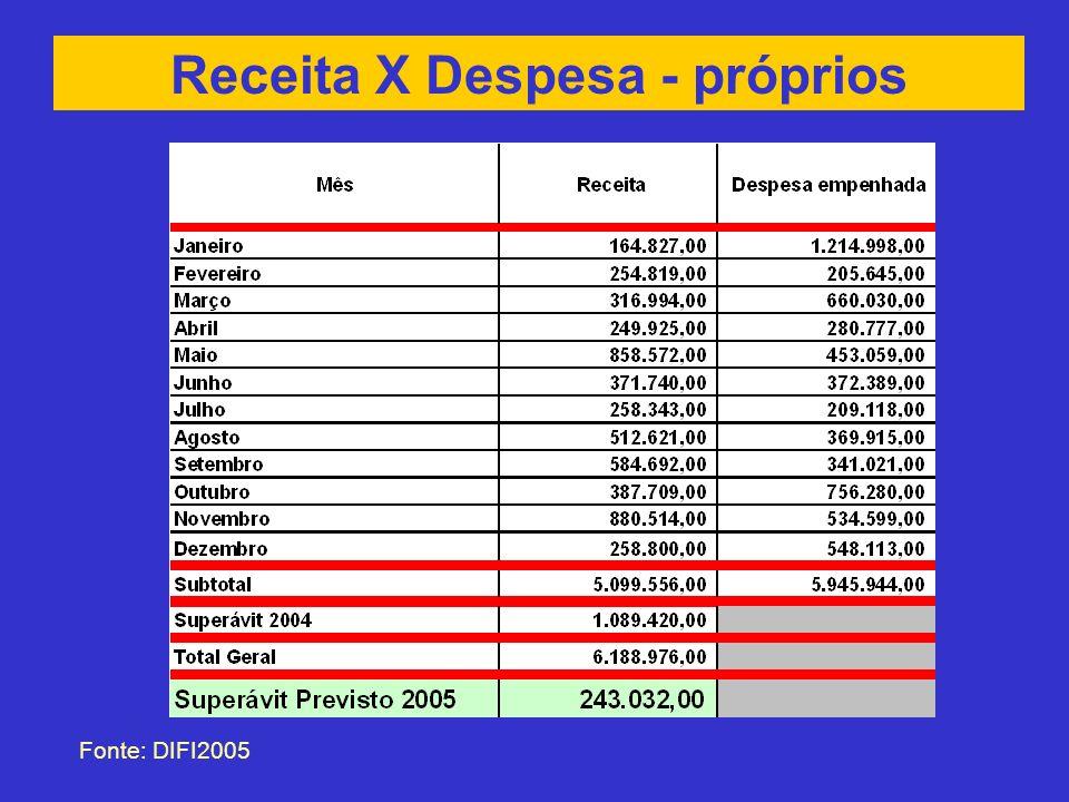 Receita X Despesa - próprios Fonte: DIFI2005