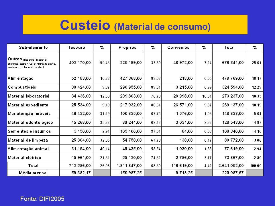 Custeio (Material de consumo) Fonte: DIFI2005