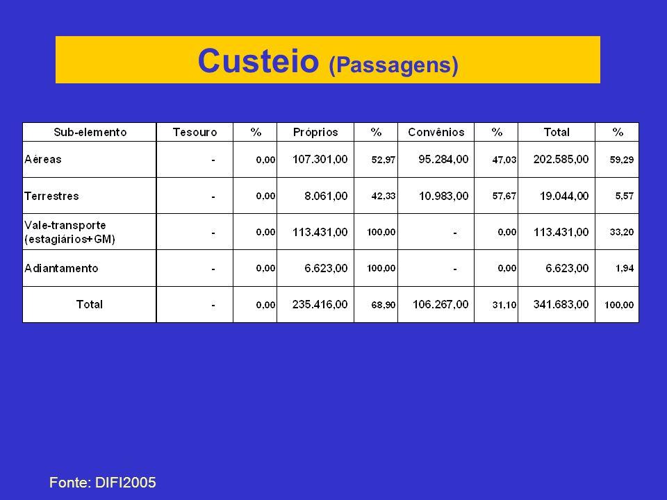 Custeio (Passagens) Fonte: DIFI2005