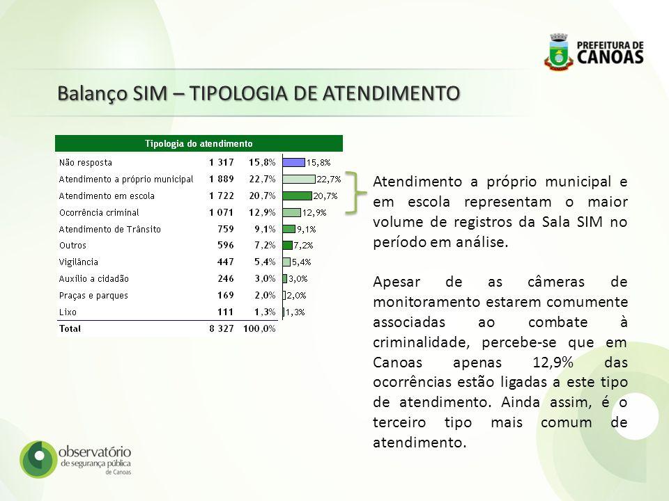Balanço SIM – TIPOLOGIA DE ATENDIMENTO Atendimento a próprio municipal e em escola representam o maior volume de registros da Sala SIM no período em a