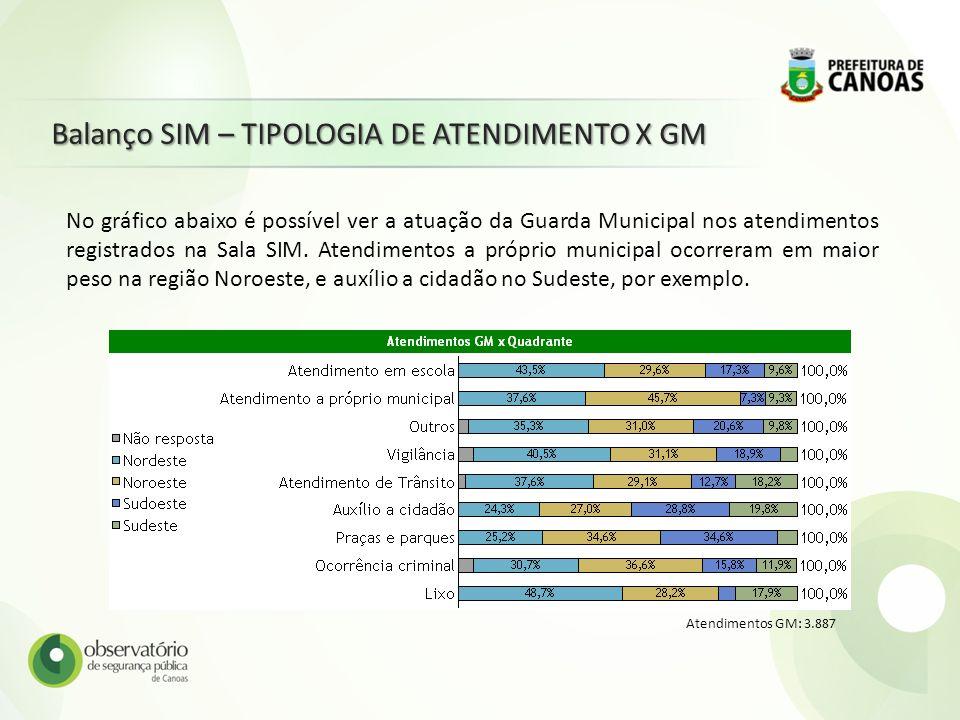 Balanço SIM – TIPOLOGIA DE ATENDIMENTO X GM Atendimentos GM: 3.887 No gráfico abaixo é possível ver a atuação da Guarda Municipal nos atendimentos reg