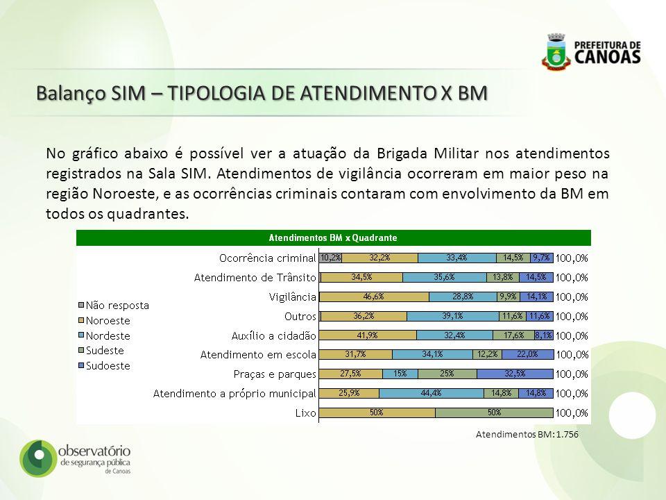 Balanço SIM – TIPOLOGIA DE ATENDIMENTO X BM Atendimentos BM: 1.756 No gráfico abaixo é possível ver a atuação da Brigada Militar nos atendimentos regi