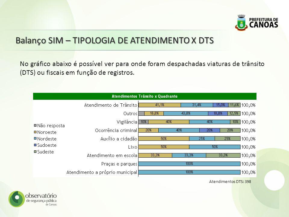 Balanço SIM – TIPOLOGIA DE ATENDIMENTO X DTS Atendimentos DTS: 398 No gráfico abaixo é possível ver para onde foram despachadas viaturas de trânsito (