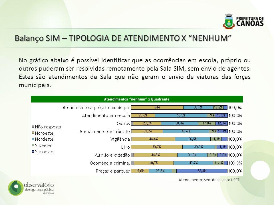 Balanço SIM – TIPOLOGIA DE ATENDIMENTO X NENHUM Atendimentos sem despacho: 1.007 No gráfico abaixo é possível identificar que as ocorrências em escola