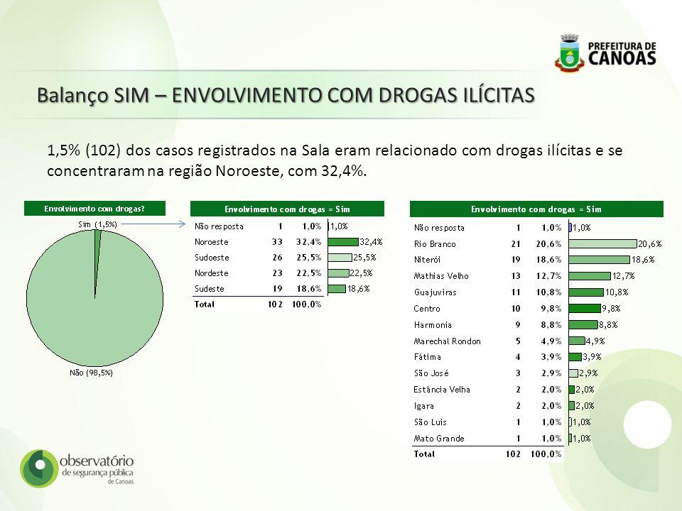 Balanço SIM – ENVOLVIMENTO COM DROGAS ILÍCITAS 1,5% (102) dos casos registrados na Sala eram relacionado com drogas ilícitas e se concentraram na regi
