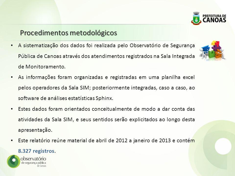 Procedimentos metodológicos A sistematização dos dados foi realizada pelo Observatório de Segurança Pública de Canoas através dos atendimentos registr