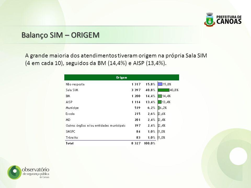Balanço SIM – ORIGEM A grande maioria dos atendimentos tiveram origem na própria Sala SIM (4 em cada 10), seguidos da BM (14,4%) e AISP (13,4%).