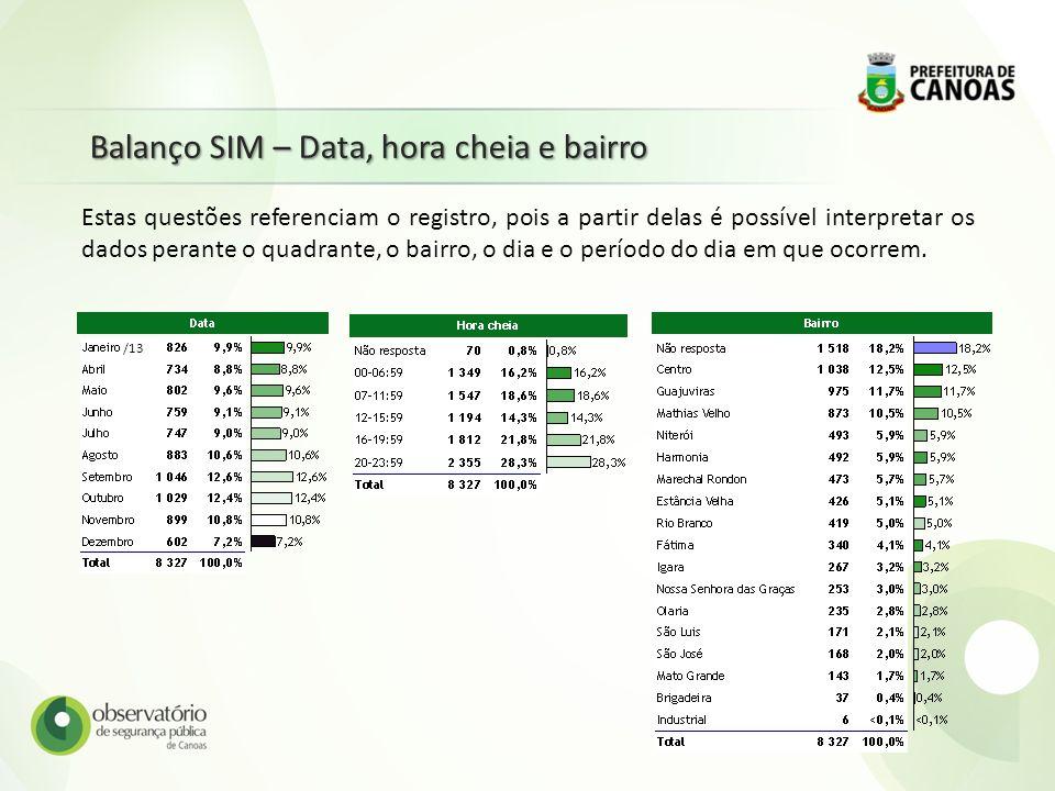 Balanço SIM – Data, hora cheia e bairro Estas questões referenciam o registro, pois a partir delas é possível interpretar os dados perante o quadrante