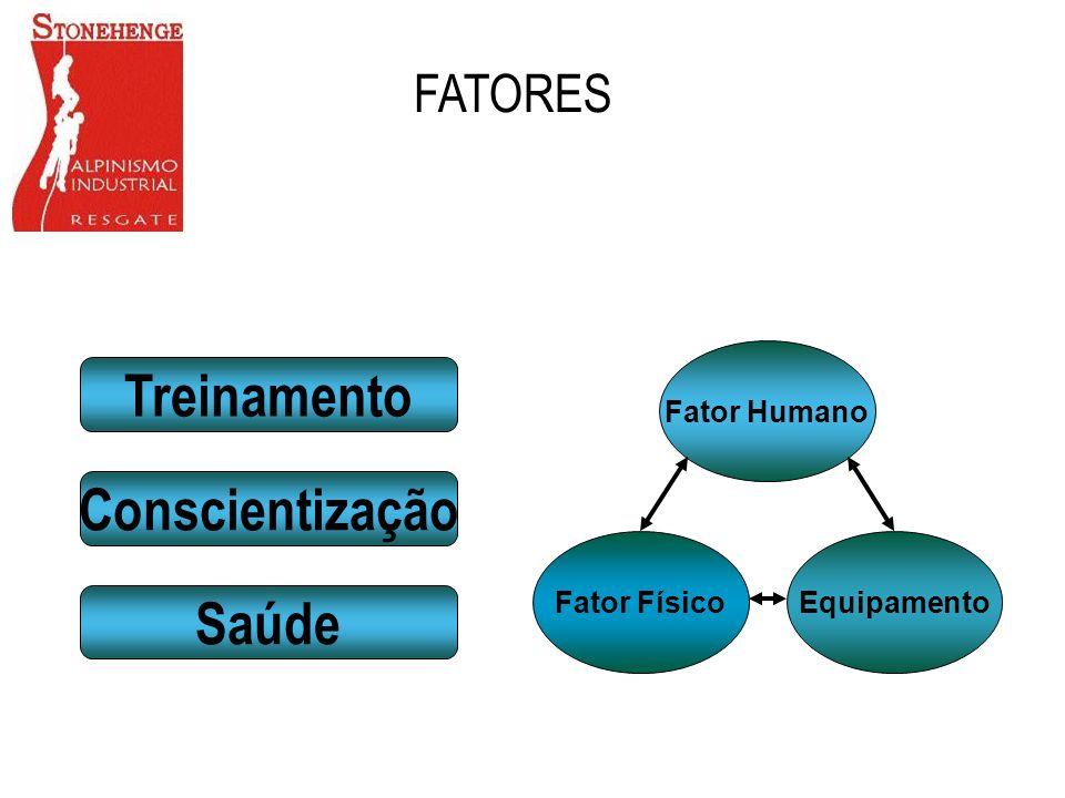 FATORES Treinamento Conscientização Saúde Fator Físico Equipamento Fator Humano
