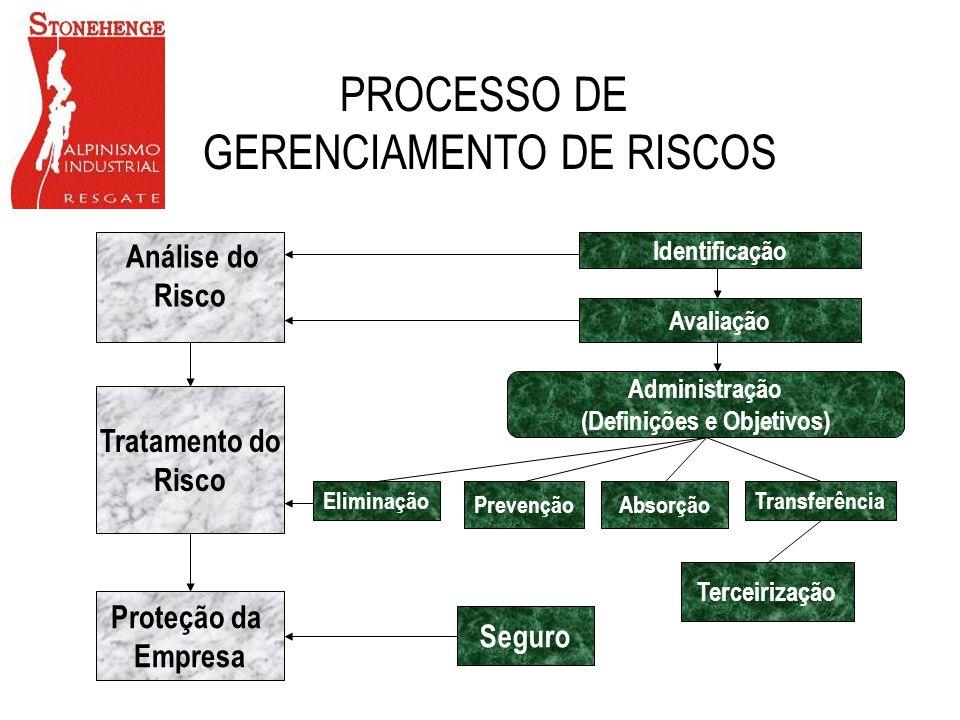 Análise do Risco Identificação Avaliação Tratamento do Risco Proteção da Empresa Administração (Definições e Objetivos) Transferência AbsorçãoPrevençã