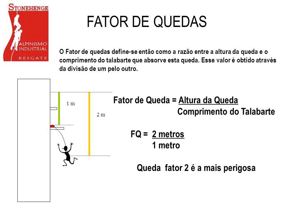 1 m 2 m Fator de Queda = Altura da Queda Comprimento do Talabarte FQ = 2 metros 1 metro Queda fator 2 é a mais perigosa FATOR DE QUEDAS O Fator de que