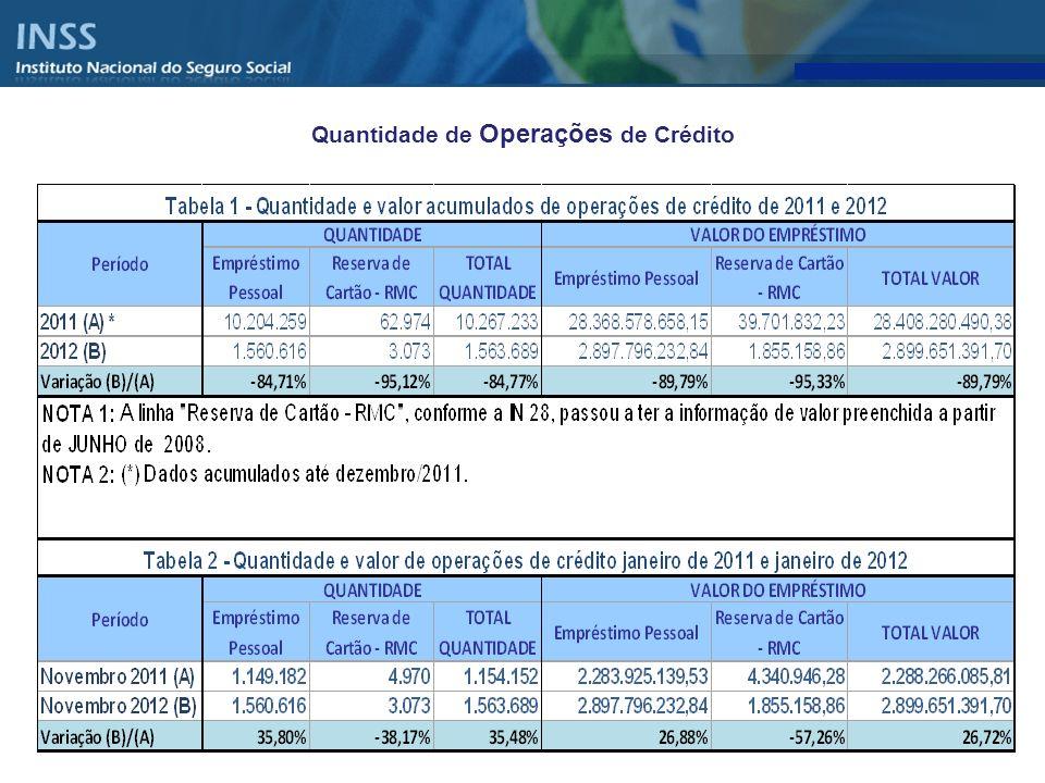 Quantidade e Valor das Operações de Crédito realizadas por Instituições Financeiras com Aposentados e Pensionistas do INSS – 2006 a 2012 – Valor da Operação em Milhares Correntes