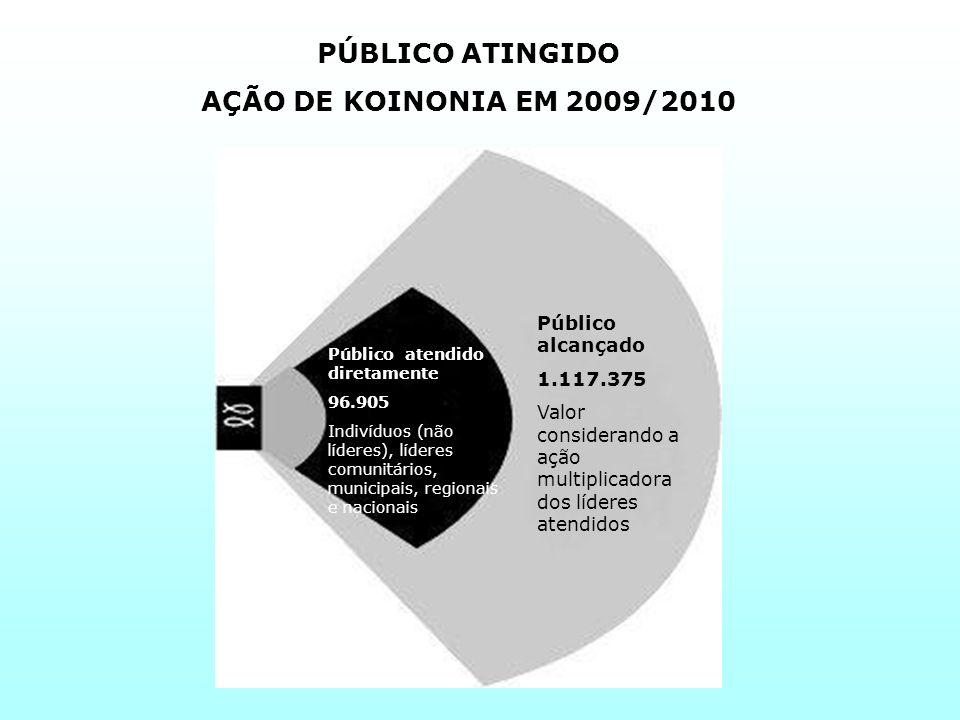 PÚBLICO ATINGIDO AÇÃO DE KOINONIA EM 2009/2010 Público alcançado 1.117.375 Valor considerando a ação multiplicadora dos líderes atendidos Público aten