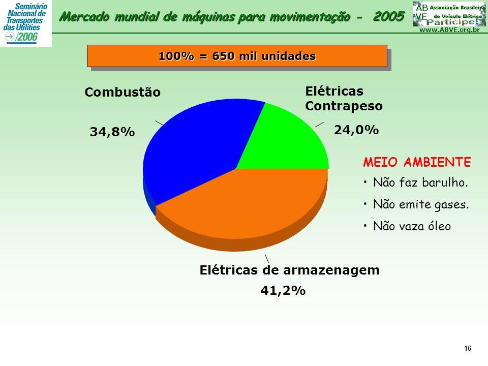 www.ABVE.org.br 16 Elétricas Contrapeso 24,0% Combustão 34,8% Elétricas de armazenagem 41,2% 100% = 650 mil unidades MEIO AMBIENTE Não faz barulho. Nã