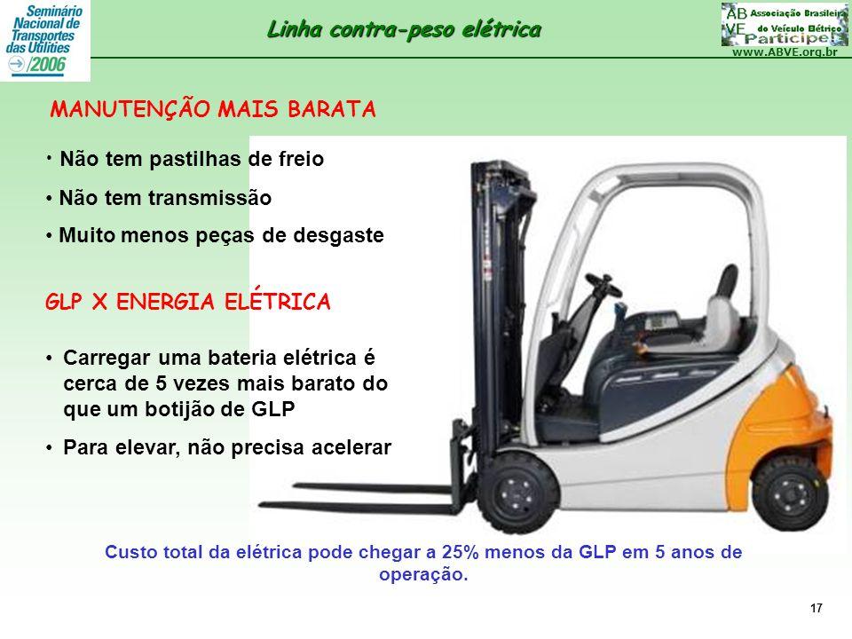 www.ABVE.org.br 17 Não tem pastilhas de freio Não tem transmissão Muito menos peças de desgaste MANUTENÇÃO MAIS BARATA Carregar uma bateria elétrica é