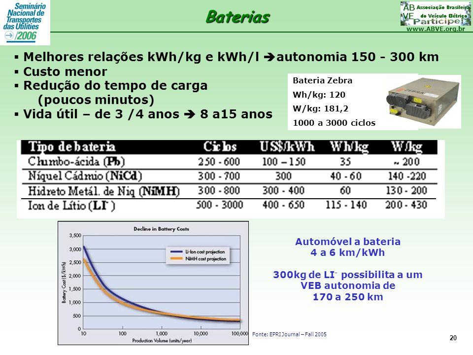 www.ABVE.org.br 20 Melhores relações kWh/kg e kWh/l autonomia 150 - 300 km Custo menor Redução do tempo de carga (poucos minutos) Vida útil – de 3 /4