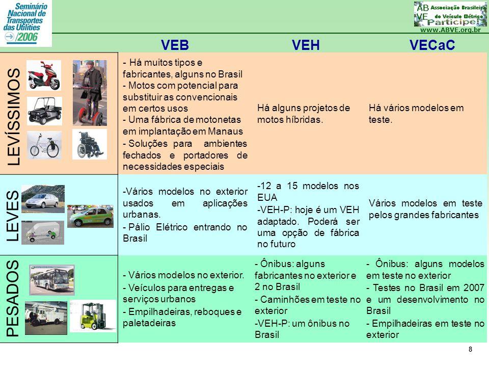 www.ABVE.org.br 8 - Há muitos tipos e fabricantes, alguns no Brasil - Motos com potencial para substituir as convencionais em certos usos - Uma fábric
