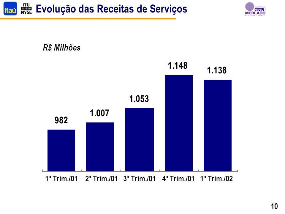 10 Evolução das Receitas de Serviços 982 1.007 1.053 1.148 1.138 1º Trim./012º Trim./013º Trim./014º Trim./011º Trim./02 R$ Milhões