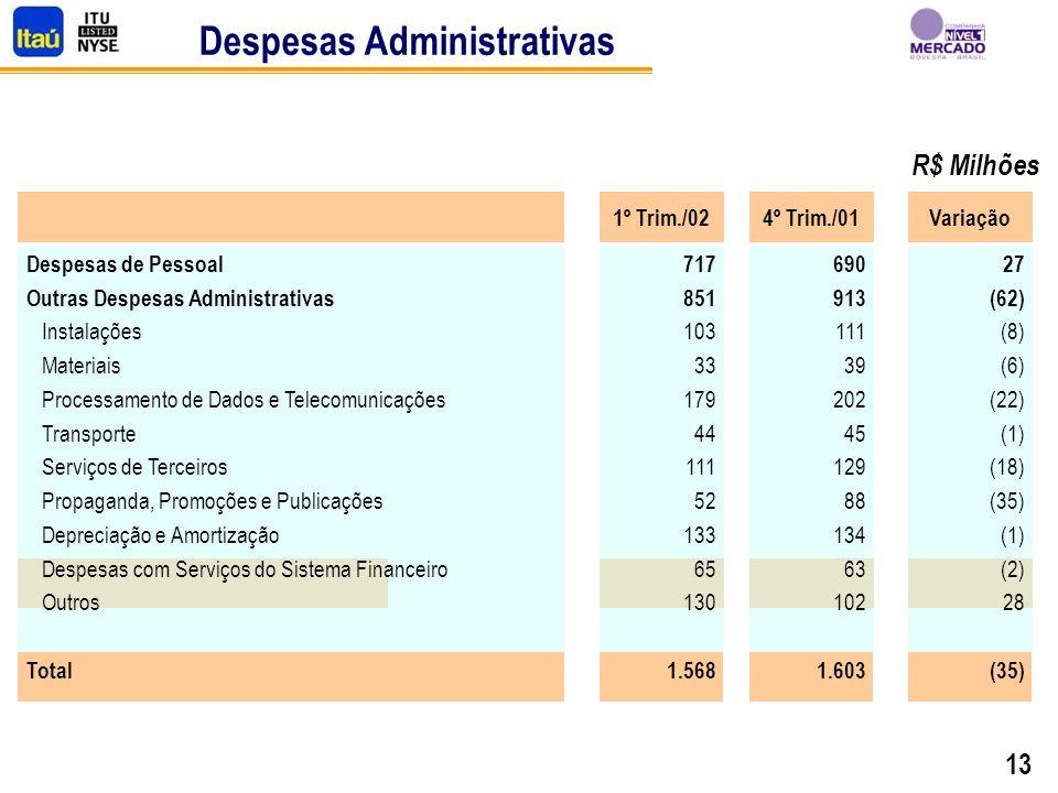 13 Despesas Administrativas R$ Milhões 1º Trim./02 717 851 103 33 179 44 111 52 133 65 130 1.568 4º Trim./01 690 913 111 39 202 45 129 88 134 63 102 1