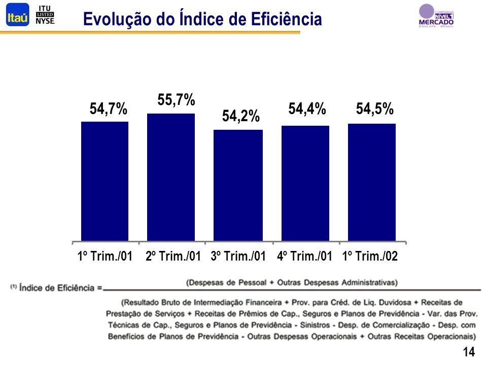 14 Evolução do Índice de Eficiência 54,7% 55,7% 54,2% 54,4%54,5% 1º Trim./012º Trim./013º Trim./014º Trim./011º Trim./02