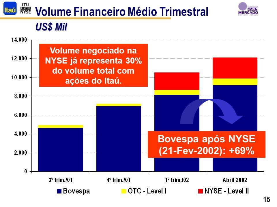 15 US$ Mil Volume Financeiro Médio Trimestral US$ Mil Bovespa após NYSE (21-Fev-2002): +69% Volume negociado na NYSE já representa 30% do volume total