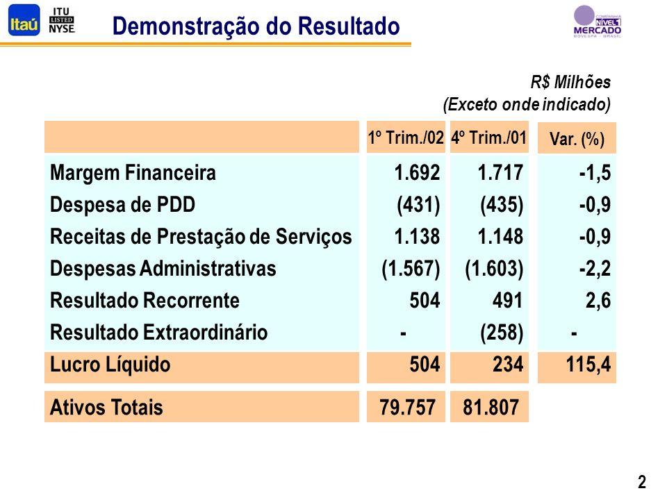 2 Demonstração do Resultado R$ Milhões (Exceto onde indicado) Margem Financeira Despesa de PDD Receitas de Prestação de Serviços Despesas Administrativas Resultado Recorrente Resultado Extraordinário Lucro Líquido Ativos Totais 1º Trim./02 1.692 (431) 1.138 (1.567) 504 - 504 79.757 Var.