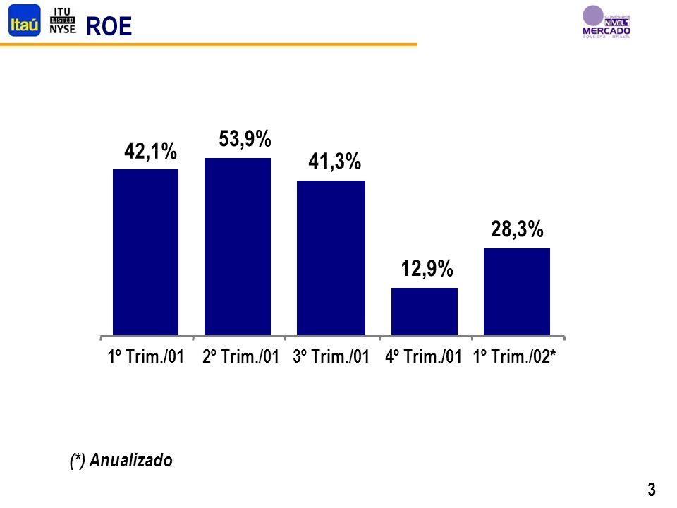 3 ROE 42,1% 53,9% 41,3% 12,9% 28,3% 1º Trim./012º Trim./013º Trim./014º Trim./011º Trim./02* (*) Anualizado