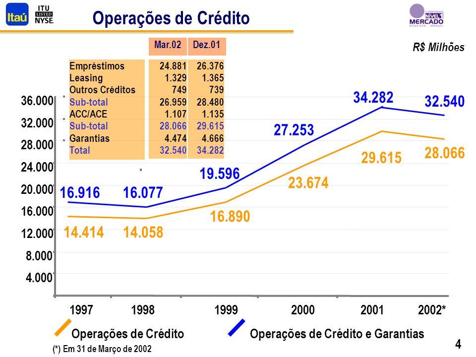4 Operações de Crédito Operações de Crédito e Garantias 14.058 16.890 23.674 16.077 19.596 27.253 29.615 14.414 16.916 34.282 4.000 8.000 12.000 16.000 20.000 24.000 28.000 32.000 36.000 19971998199920002001 32.540 28.066 2002* (*) Em 31 de Março de 2002 Empréstimos Leasing Outros Créditos Sub-total ACC/ACE Sub-total Garantias Total 26.376 1.365 739 28.480 1.135 29.615 4.666 34.282 Dez.01 24.881 1.329 749 26.959 1.107 28.066 4.474 32.540 Mar.02 R$ Milhões