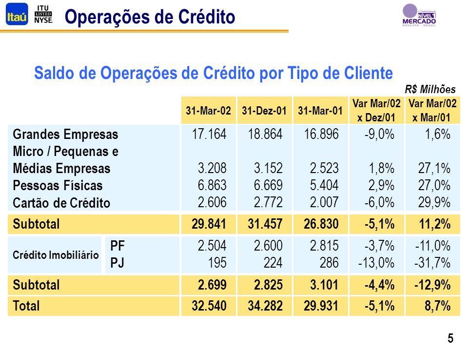 5 Operações de Crédito R$ Milhões Grandes Empresas Micro / Pequenas e Médias Empresas Pessoas Físicas Cartão de Crédito Subtotal Crédito Imobiliário P