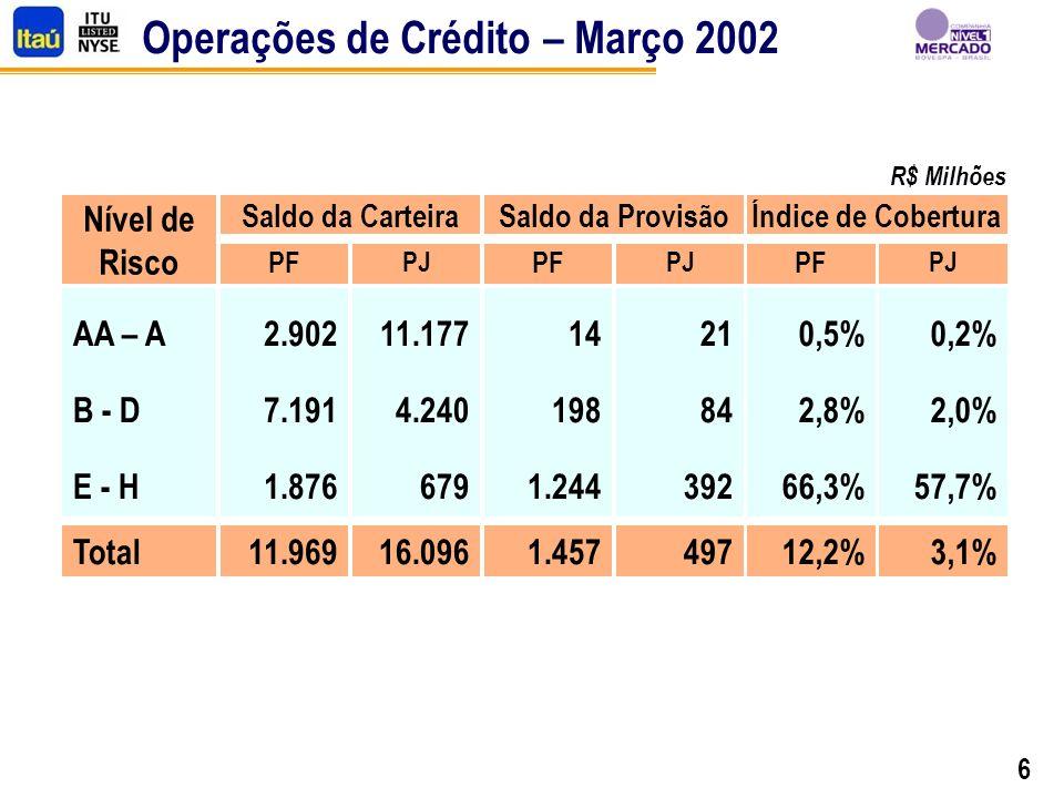 6 Operações de Crédito – Março 2002 Nível de Risco PF PJ AA – A B - D E - H 2.902 7.191 1.876 11.177 4.240 679 14 198 1.244 21 84 392 0,5% 2,8% 66,3% 0,2% 2,0% 57,7% Total11.96916.0961.45749712,2%3,1% Saldo da CarteiraSaldo da ProvisãoÍndice de Cobertura PF PJ PF PJ R$ Milhões