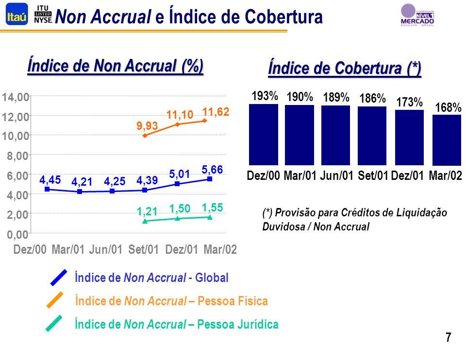 7 Non Accrual e Índice de Cobertura Índice de Cobertura (*) Índice de Non Accrual - Global Índice de Non Accrual – Pessoa Física Índice de Non Accrual – Pessoa Jurídica (*) Provisão para Créditos de Liquidação Duvidosa / Non Accrual Índice de Non Accrual (%) 9,93 11,10 11,62 4,45 4,21 4,25 4,39 5,01 5,66 1,21 1,50 1,55 0,00 2,00 4,00 6,00 8,00 10,00 12,00 14,00 Dez/00Mar/01Jun/01Set/01 Dez/01Mar/02 193% Dez/00 190% Mar/01 189% Jun/01 186% Set/01 173% Dez/01 168% Mar/02