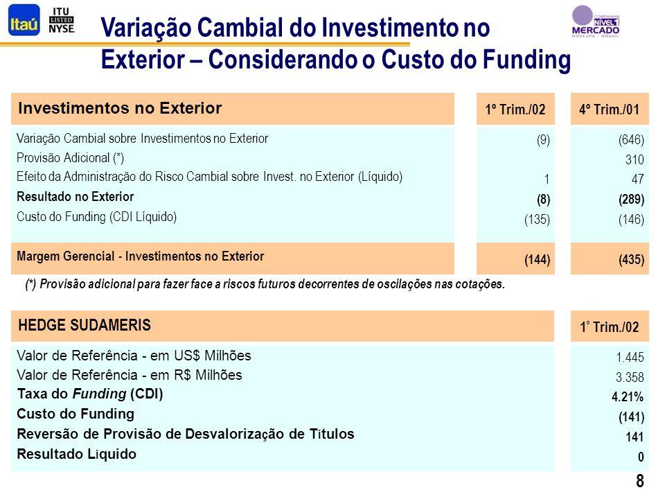 8 Variação Cambial do Investimento no Exterior – Considerando o Custo do Funding 1º Trim./02 (9) 1 (8) (135) (144) Variação Cambial sobre Investimentos no Exterior Provisão Adicional (*) Efeito da Administração do Risco Cambial sobre Invest.