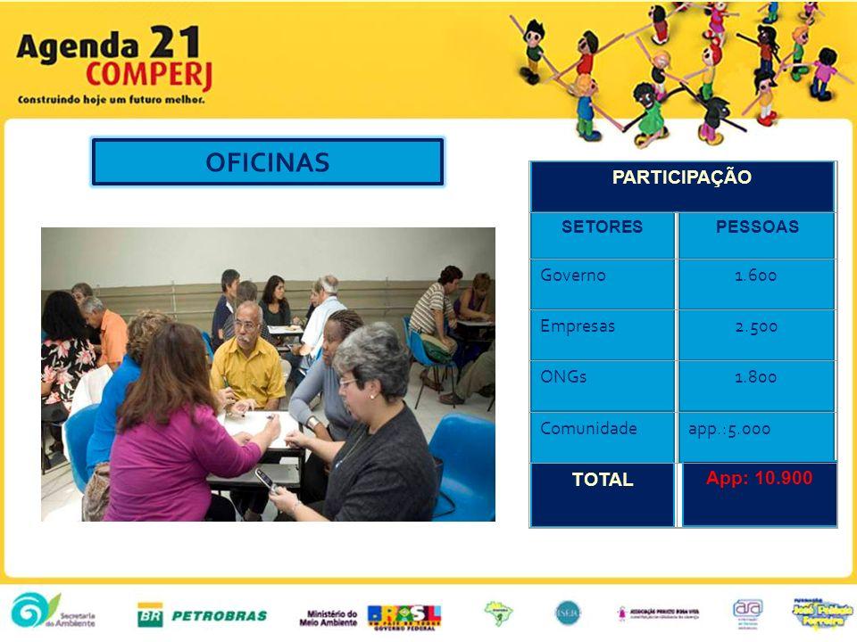 OFICINAS PARTICIPAÇÃO SETORES PESSOAS Governo1.600 Empresas2.500 ONGs1.800 Comunidadeapp.:5.000 TOTAL App: 10.900