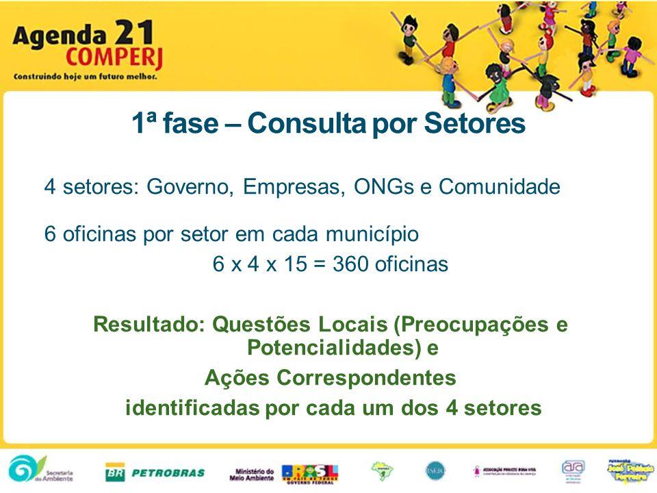 1ª fase – Consulta por Setores 4 setores: Governo, Empresas, ONGs e Comunidade 6 oficinas por setor em cada município 6 x 4 x 15 = 360 oficinas Result