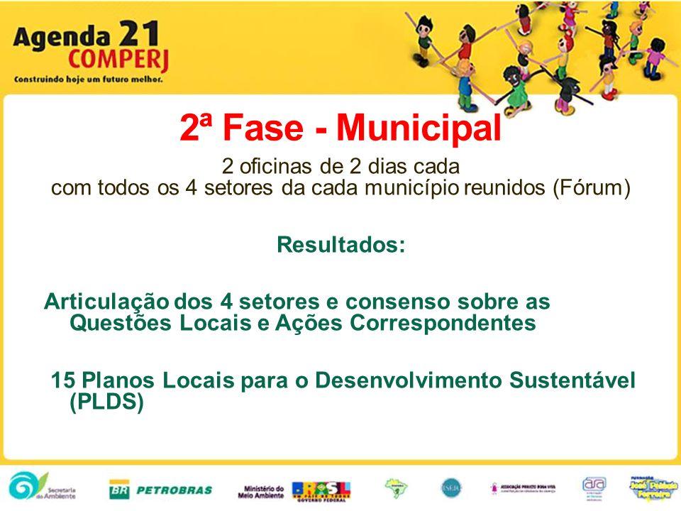 2ª Fase - Municipal 2 oficinas de 2 dias cada com todos os 4 setores da cada município reunidos (Fórum) Resultados: Articulação dos 4 setores e consen
