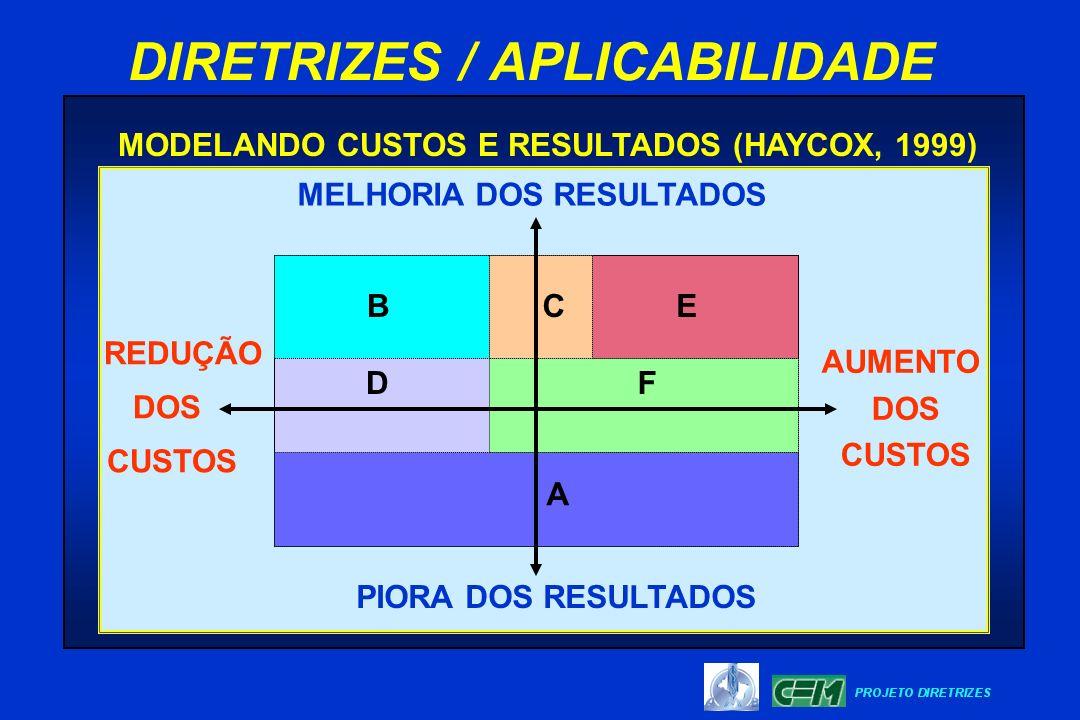 MELHORIA DOS RESULTADOS PIORA DOS RESULTADOS AUMENTO DOS CUSTOS REDUÇÃO DOS CUSTOS B F CE D A MODELANDO CUSTOS E RESULTADOS (HAYCOX, 1999)
